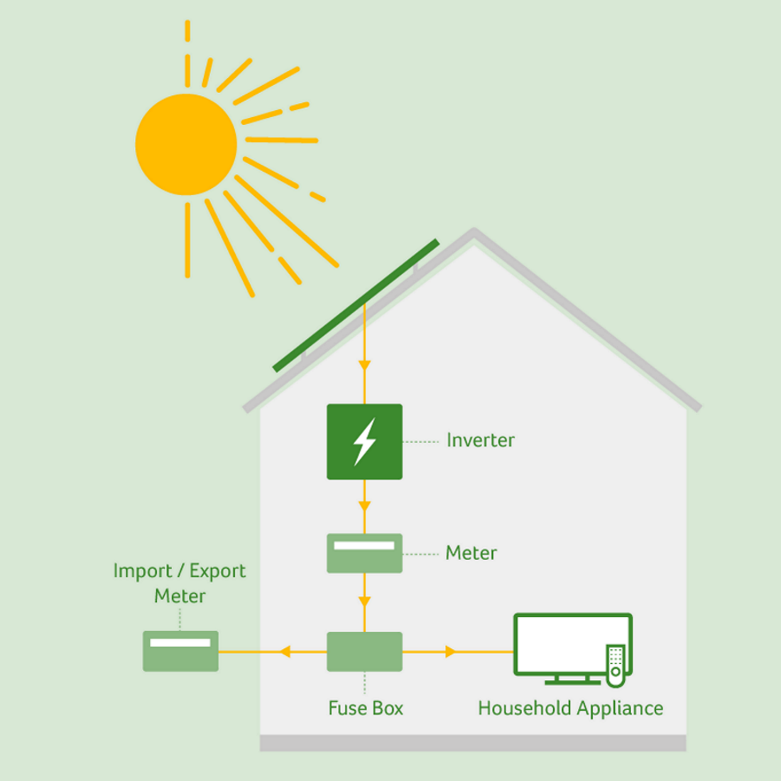 how do solar panels work