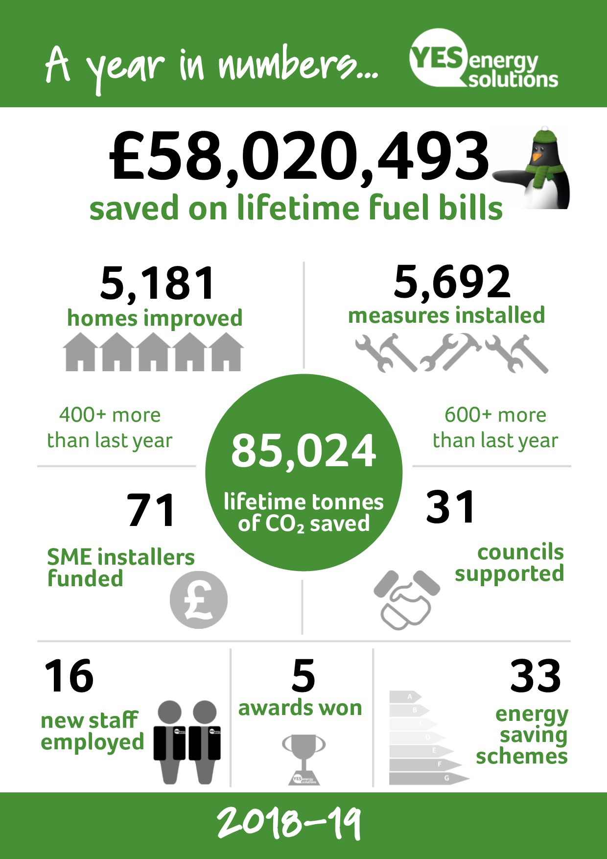 YES Energy Solutions' year in numbers