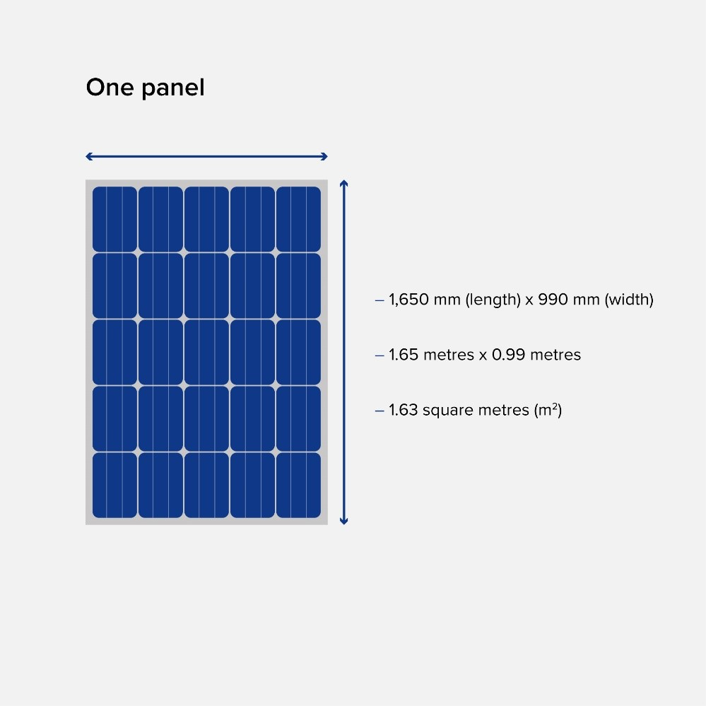 What Size Solar Panel System Do You Need Yes Energy